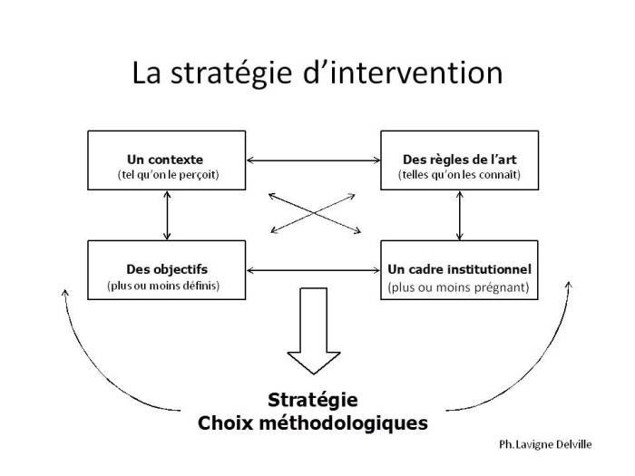 La stratégie d'intervention2